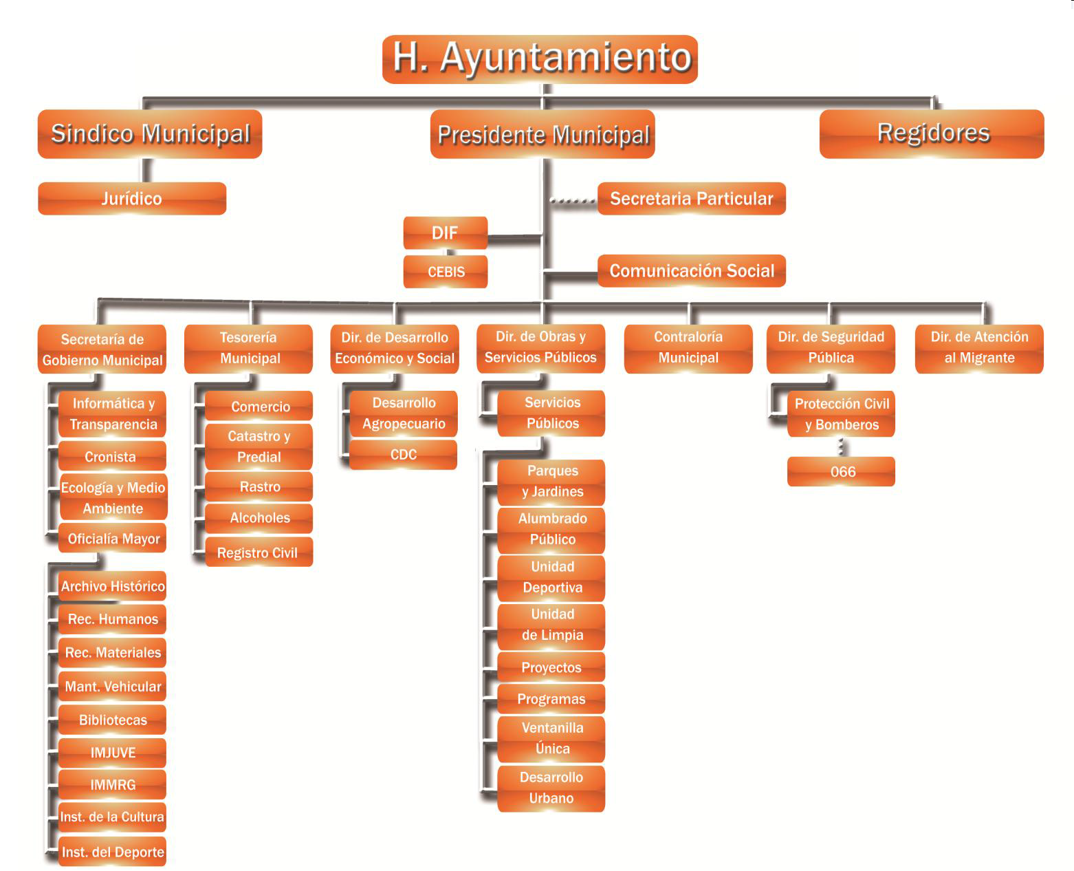 Organigrama De Nissan Mexicana >> organigrama de un gobierno organigrama de un gobierno ...
